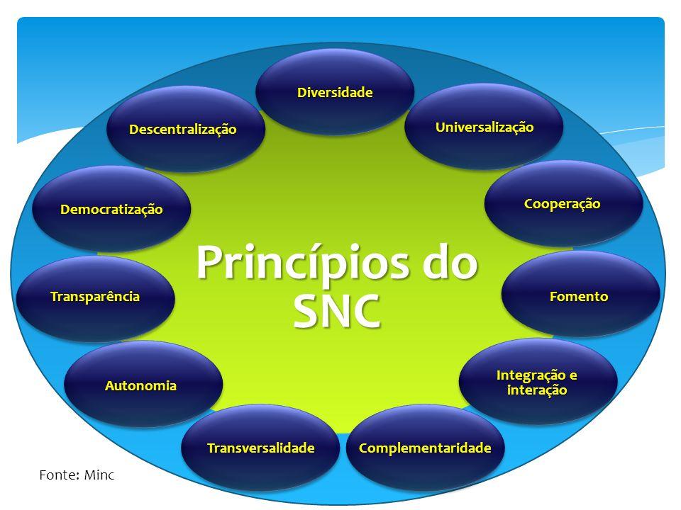 Universalização Princípios do SNC Diversidade Cooperação Transversalidade Autonomia Fomento Descentralização Democratização Transparência Integração e interação Complementaridade Fonte: Minc