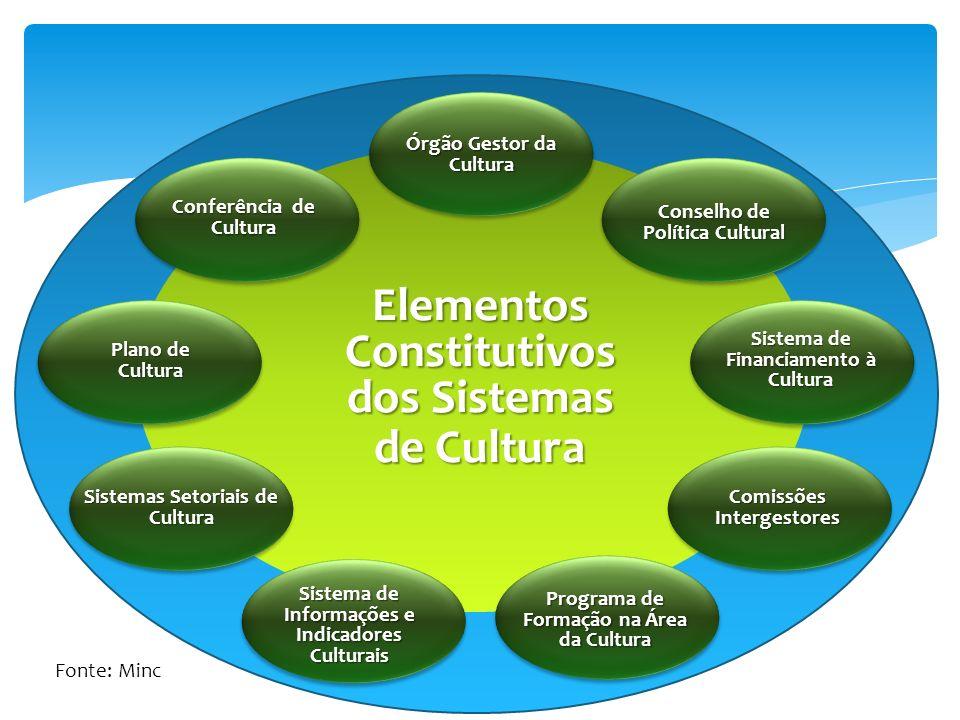 Conselho de Política Cultural Órgão Gestor da Cultura Sistema de Financiamento à Cultura Sistema de Informações e Indicadores Culturais Comissões Intergestores Conferência de Cultura Plano de Cultura Sistemas Setoriais de Cultura Programa de Formação na Área da Cultura Elementos Constitutivos dos Sistemas de Cultura Fonte: Minc
