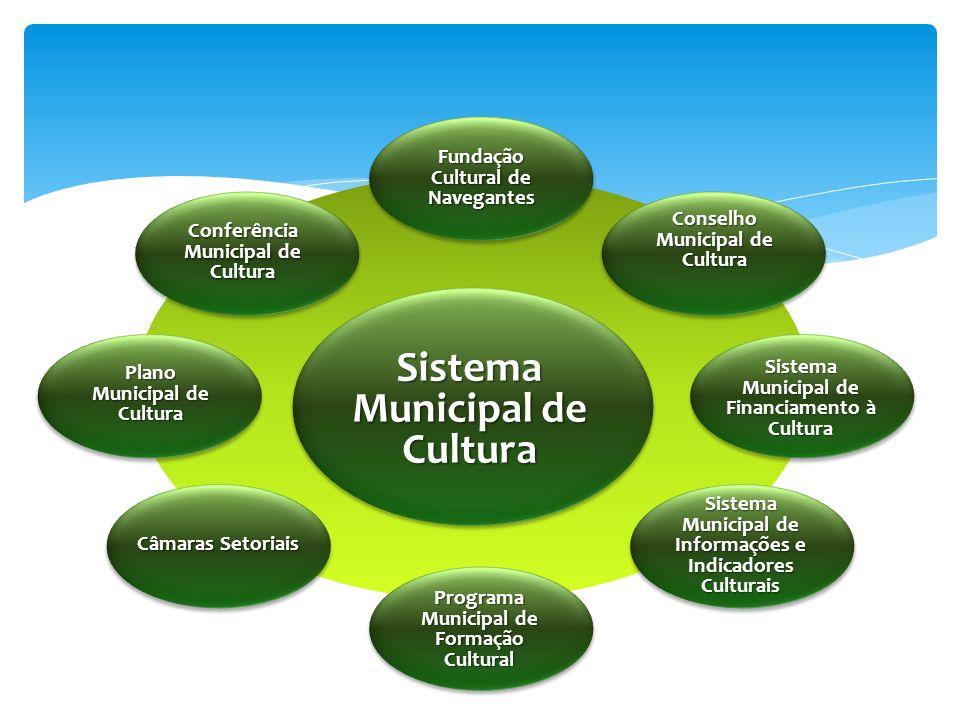 Conselho Municipal de Cultura Sistema Municipal de Financiamento à Cultura Sistema Municipal de Informações e Indicadores Culturais Conferência Munici
