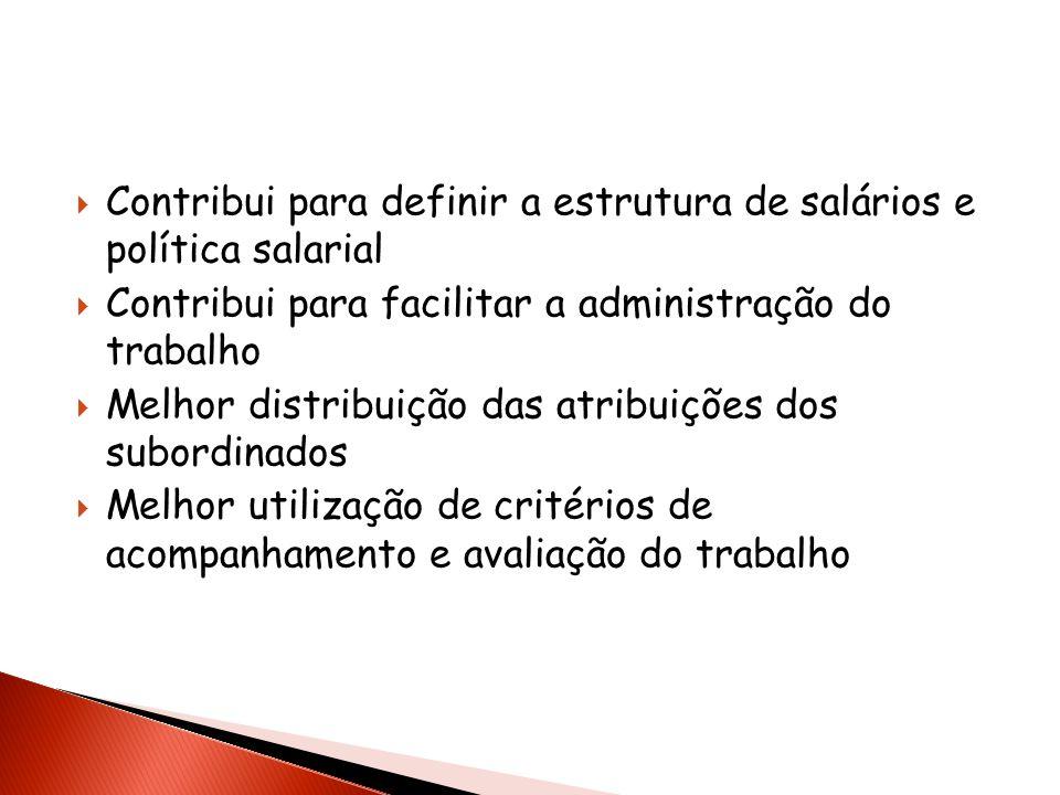 Contribui para definir a estrutura de salários e política salarial Contribui para facilitar a administração do trabalho Melhor distribuição das atribu