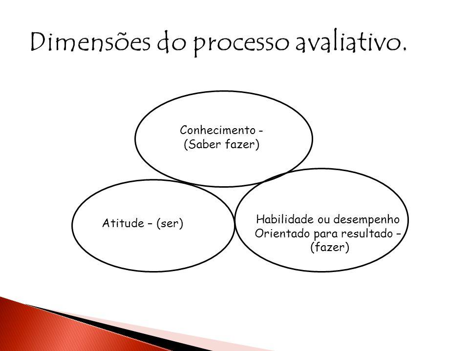 Conhecimento - (Saber fazer) Atitude – (ser) Habilidade ou desempenho Orientado para resultado – (fazer)