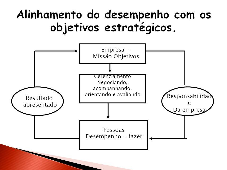 Empresa – Missão Objetivos Gerenciamento Negociando, acompanhando, orientando e avaliando Pessoas Desempenho - fazer Resultado apresentado Responsabil