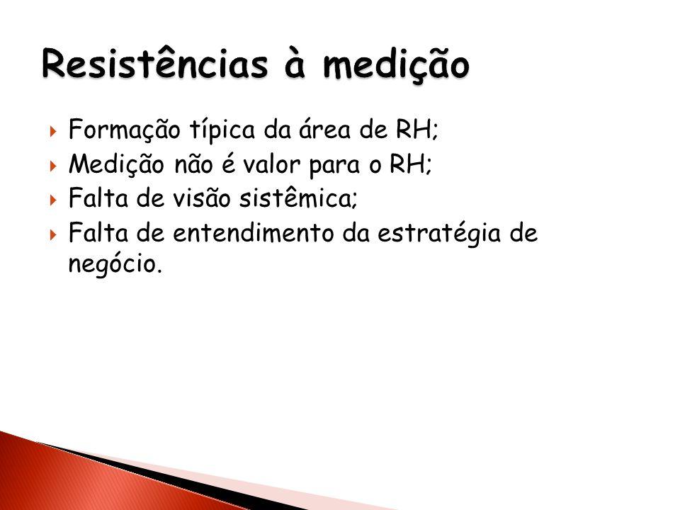 Formação típica da área de RH; Medição não é valor para o RH; Falta de visão sistêmica; Falta de entendimento da estratégia de negócio.