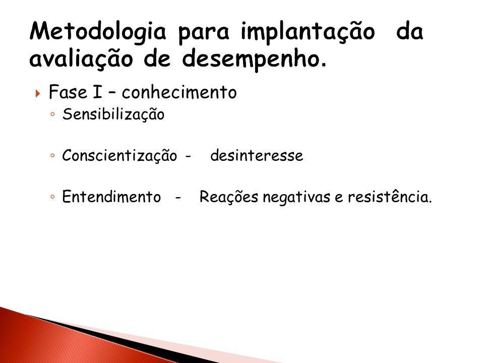 Fase I – conhecimento Sensibilização Conscientização - desinteresse Entendimento - Reações negativas e resistência.