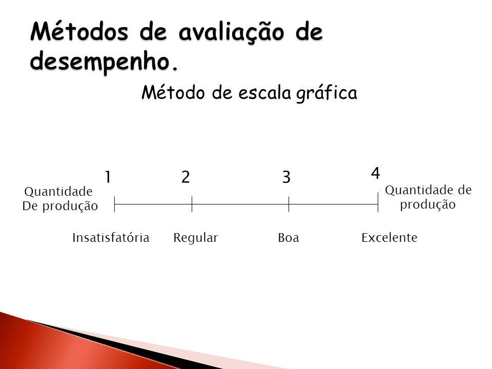 Método de escala gráfica Quantidade De produção Quantidade de produção InsatisfatóriaRegularBoaExcelente 123 4