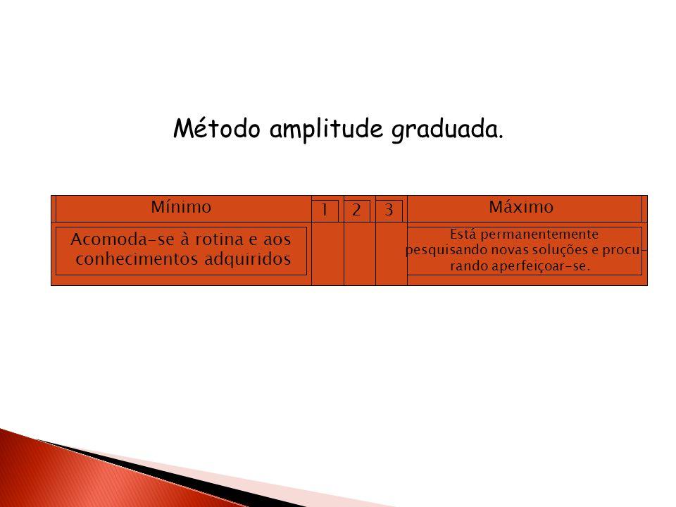 Método amplitude graduada. MínimoMáximo 1 Mínimo 23 Acomoda-se à rotina e aos conhecimentos adquiridos Está permanentemente pesquisando novas soluções