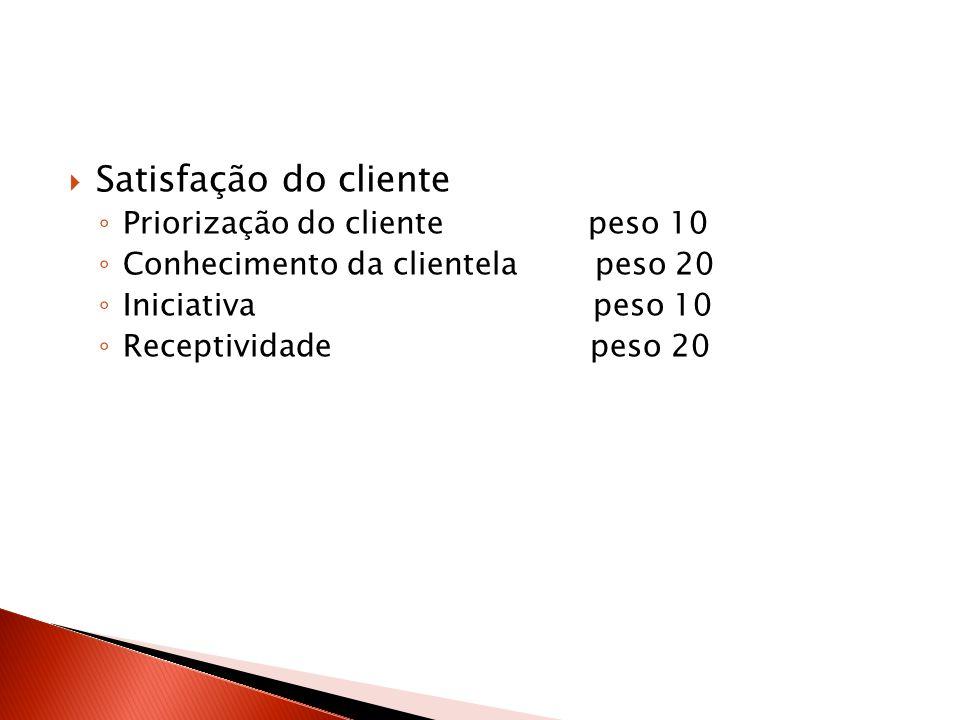 Satisfação do cliente Priorização do cliente peso 10 Conhecimento da clientela peso 20 Iniciativa peso 10 Receptividade peso 20