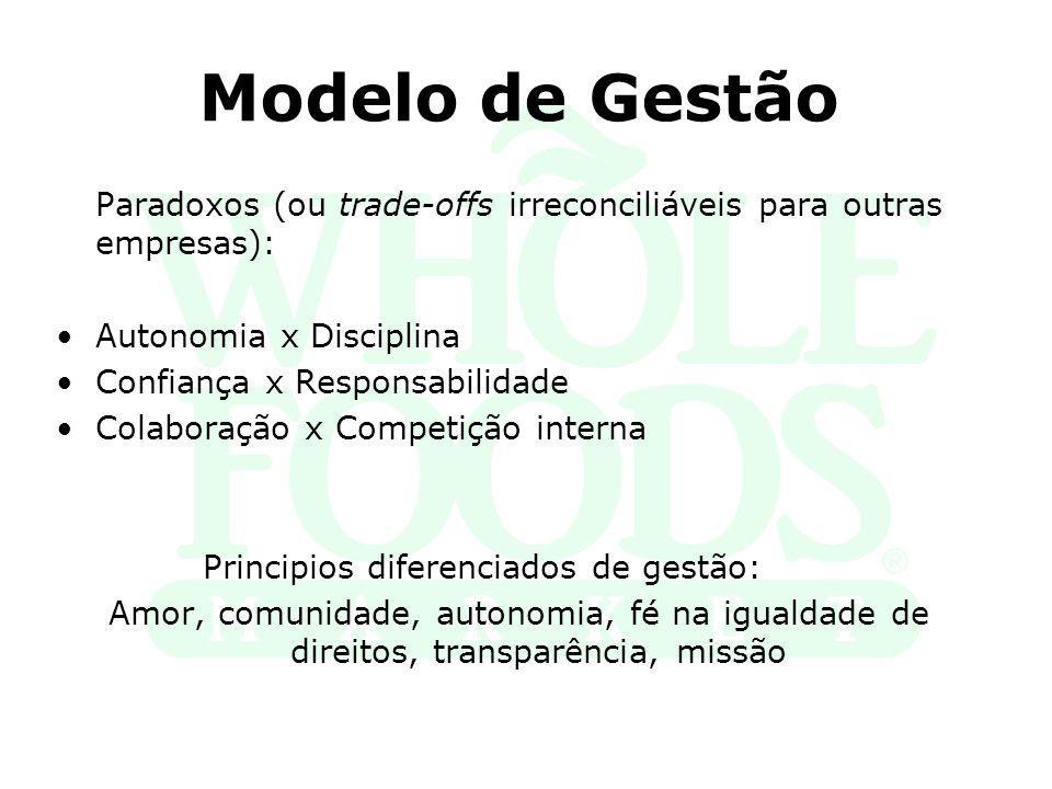 Modelo de Gestão Paradoxos (ou trade-offs irreconciliáveis para outras empresas): Autonomia x Disciplina Confiança x Responsabilidade Colaboração x Co