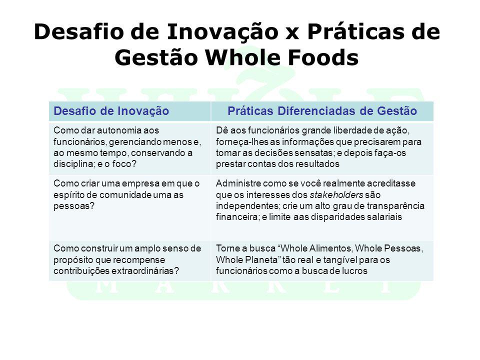 Desafio de Inovação x Práticas de Gestão Whole Foods Desafio de InovaçãoPráticas Diferenciadas de Gestão Como dar autonomia aos funcionários, gerencia