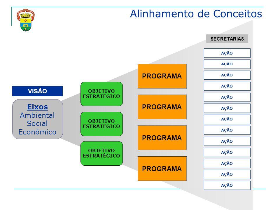 Alinhamento de Conceitos Eixos Ambiental Social Econômico OBJETIVO ESTRATÉGICO PROGRAMA AÇÃO VISÃO SECRETARIAS