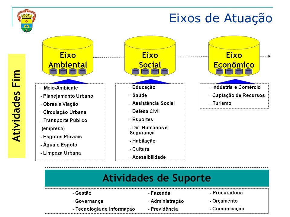 Modelo de Gestão 5 Pontos Básicos Mapa Estratégico Visão Sistêmica Portal de Gestão ESTRUTURA ESTRATÉGIA EXECUÇÃO DA ESTRATÉGIA GERENCIAMENTO DA ESTRATÉGIA MEDIÇÃO DA ESTRATÉGIA Indicadores 1 2 3 4 5