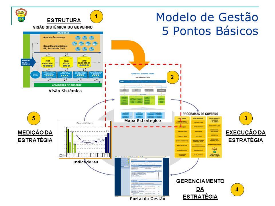 Modelo de Gestão 5 Pontos Básicos Mapa Estratégico Visão Sistêmica Portal de Gestão ESTRUTURA ESTRATÉGIA EXECUÇÃO DA ESTRATÉGIA GERENCIAMENTO DA ESTRA