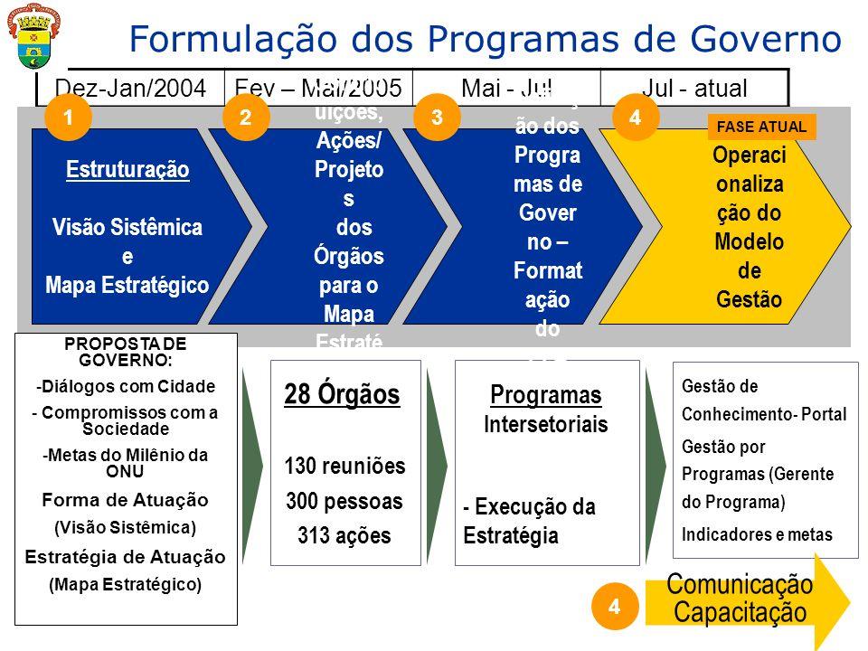 Dez-Jan/2004Fev – Mai/2005Mai - JulJul - atual Estruturação Visão Sistêmica e Mapa Estratégico 1 Formulação dos Programas de Governo 28 Órgãos 130 reu
