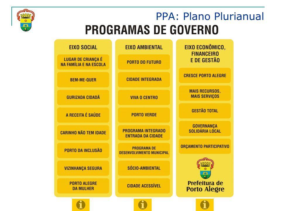 PPA: Plano Plurianual