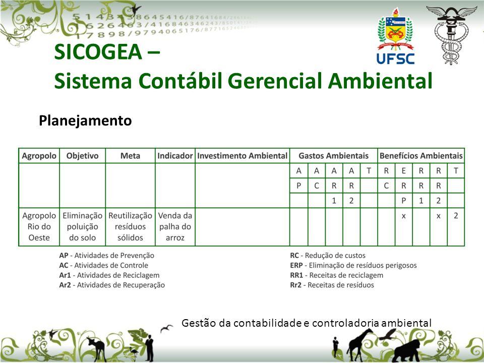 SICOGEA – Sistema Contábil Gerencial Ambiental Gestão da contabilidade e controladoria ambiental Indicadores sistema contábil-gerencial ambiental Slides conhecidos da aula anterior e Slides da Tese de doutorado do Professor Luiz Felipe Ferreira