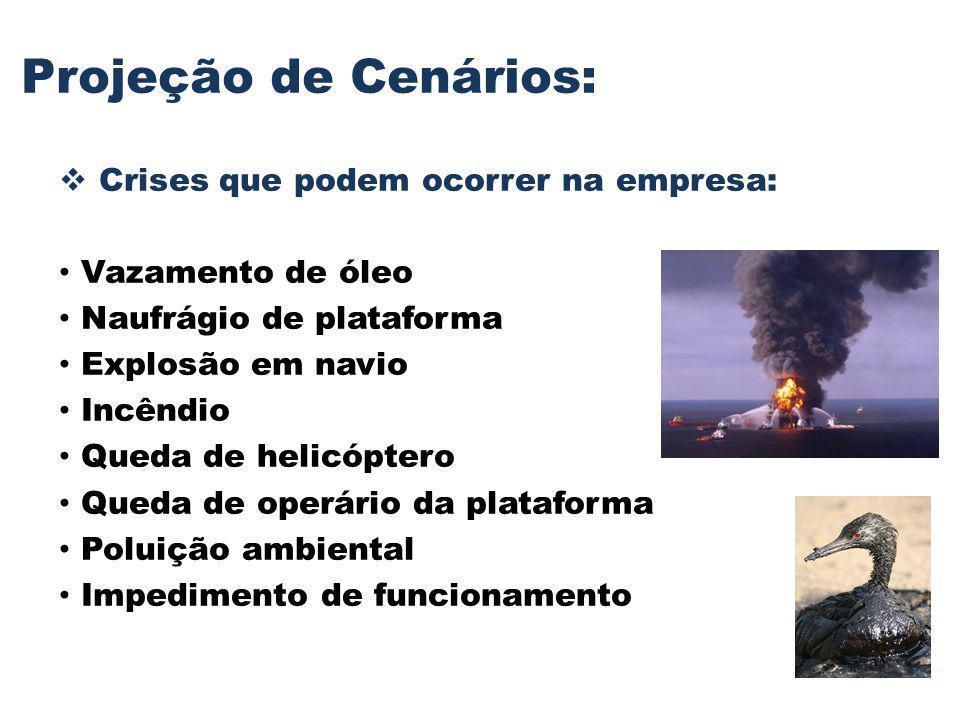 Projeção de Cenários: Crises que podem ocorrer na empresa: Vazamento de óleo Naufrágio de plataforma Explosão em navio Incêndio Queda de helicóptero Q
