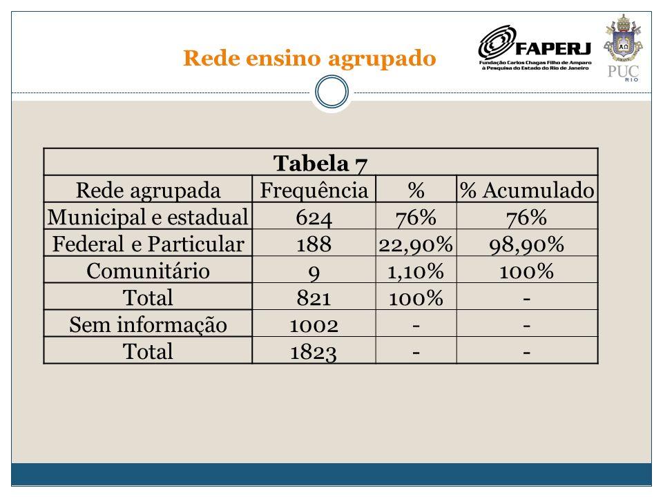 Rede ensino agrupado Tabela 7 Rede agrupadaFrequência% Acumulado Municipal e estadual62476% Federal e Particular18822,90%98,90% Comunitário91,10%100%