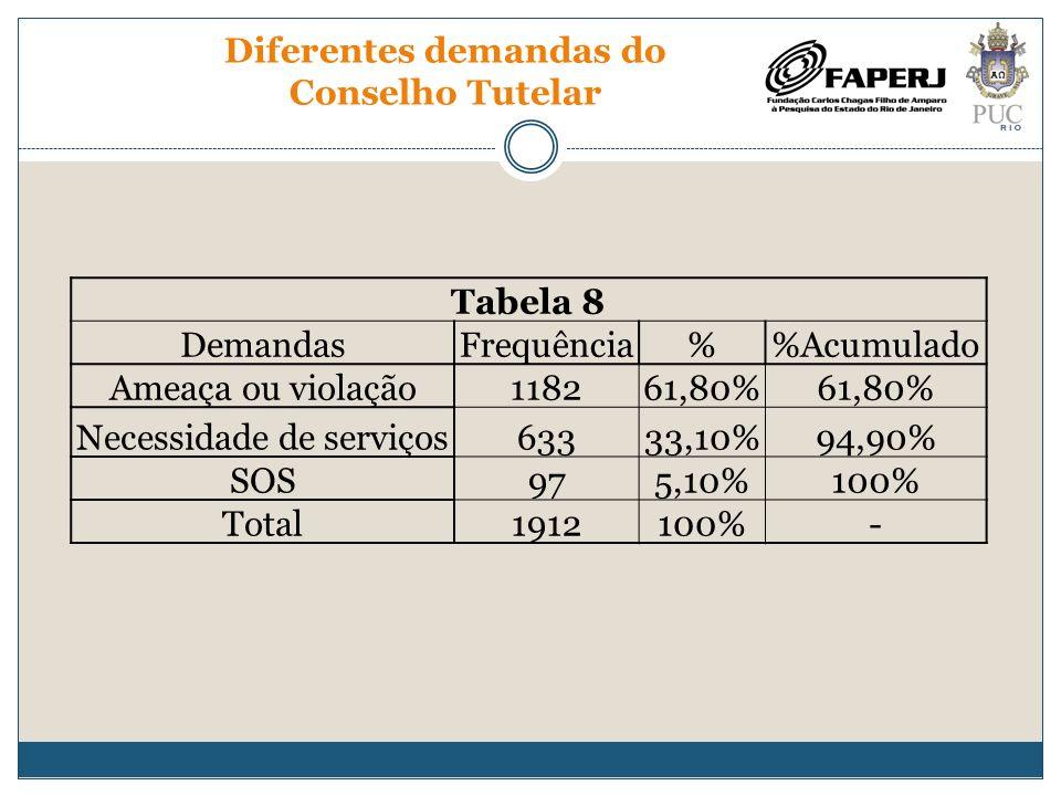 Diferentes demandas do Conselho Tutelar Tabela 8 DemandasFrequência%Acumulado Ameaça ou violação118261,80% Necessidade de serviços63333,10%94,90% SOS9
