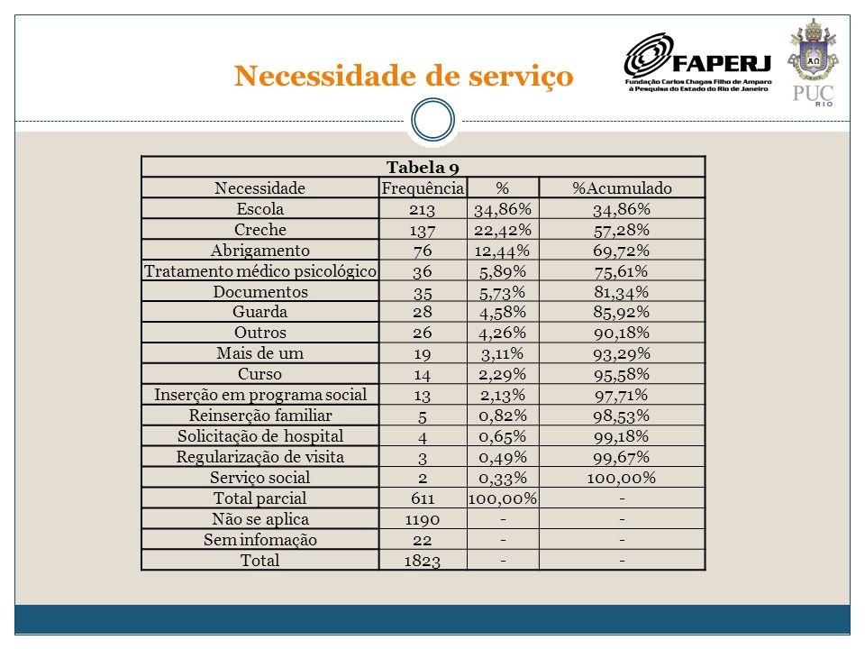 Necessidade de serviço Tabela 9 NecessidadeFrequência%Acumulado Escola21334,86% Creche13722,42%57,28% Abrigamento7612,44%69,72% Tratamento médico psic