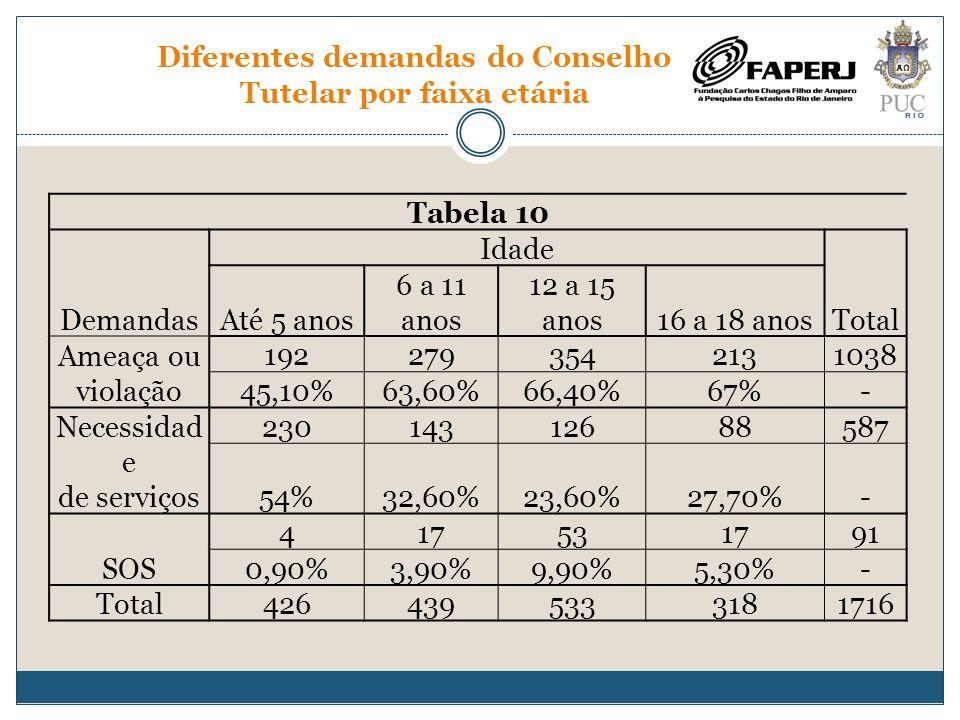Diferentes demandas do Conselho Tutelar por faixa etária Tabela 10 Demandas Idade Total Até 5 anos 6 a 11 anos 12 a 15 anos16 a 18 anos Ameaça ou viol