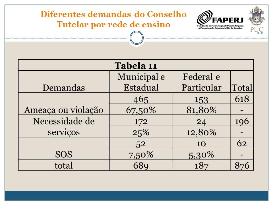 Diferentes demandas do Conselho Tutelar por rede de ensino Tabela 11 Demandas Municipal e Estadual Federal e ParticularTotal Ameaça ou violação 465153