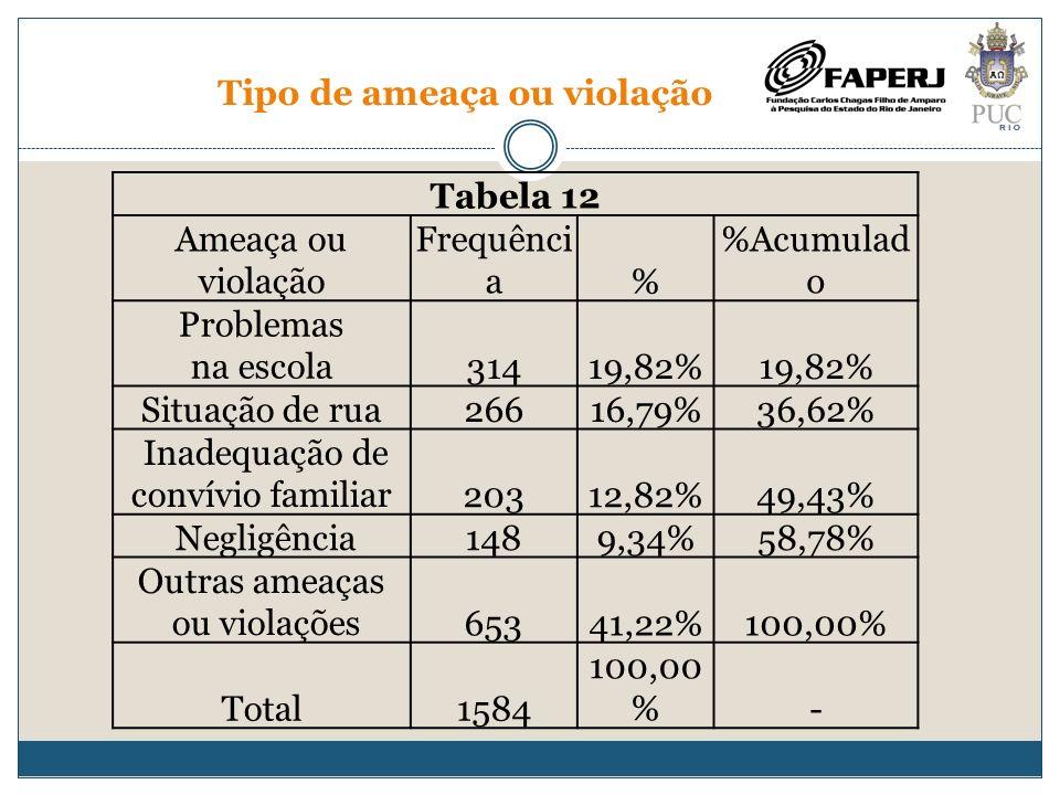 Tipo de ameaça ou violação Tabela 12 Ameaça ou violação Frequênci a% %Acumulad o Problemas na escola31419,82% Situação de rua26616,79%36,62% Inadequaç