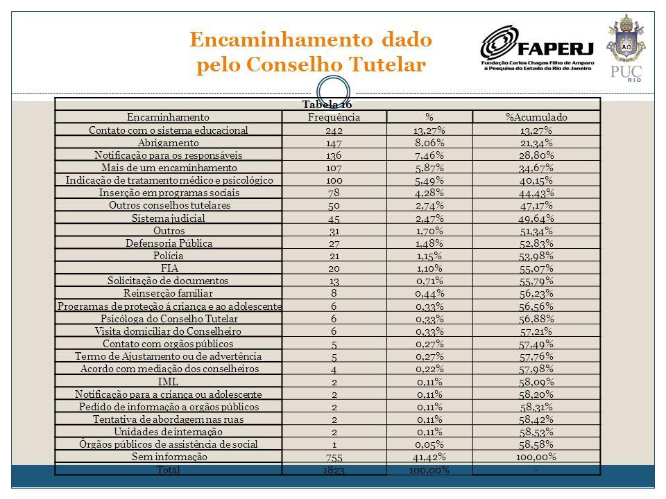 Encaminhamento dado pelo Conselho Tutelar Tabela 16 EncaminhamentoFrequência%Acumulado Contato com o sistema educacional24213,27% Abrigamento1478,06%2