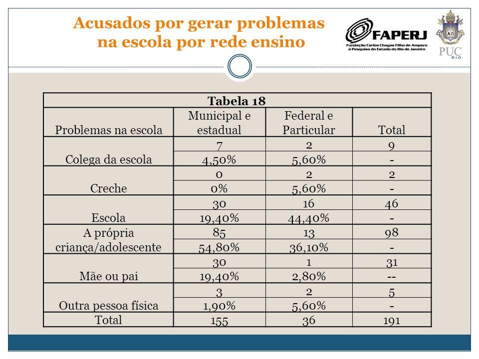 Acusados por gerar problemas na escola por rede ensino Tabela 18 Problemas na escola Municipal e estadual Federal e ParticularTotal Colega da escola 7