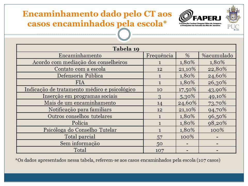 Encaminhamento dado pelo CT aos casos encaminhados pela escola* Tabela 19 EncaminhamentoFrequência%acumulado Acordo com mediação dos conselheiros11,80