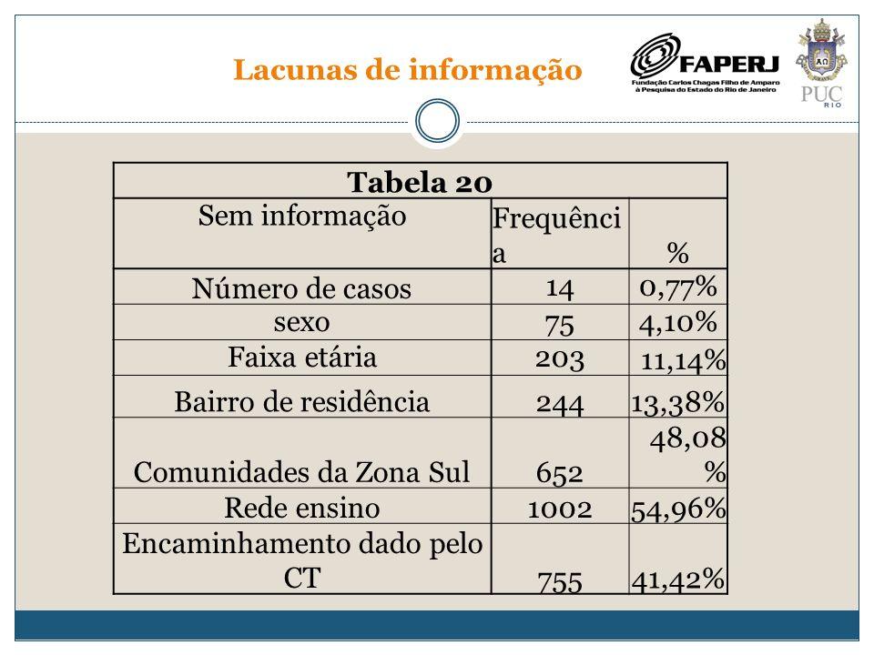 Lacunas de informação Tabela 20 Sem informaçãoFrequênci a% Número de casos140,77% sexo754,10% Faixa etária20311,14% Bairro de residência24413,38% Comu