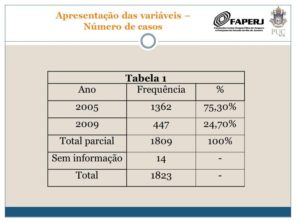 Apresentação das variáveis – Número de casos Tabela 1 AnoFrequência% 2005136275,30% 200944724,70% Total parcial1809100% Sem informação14- Total1823-