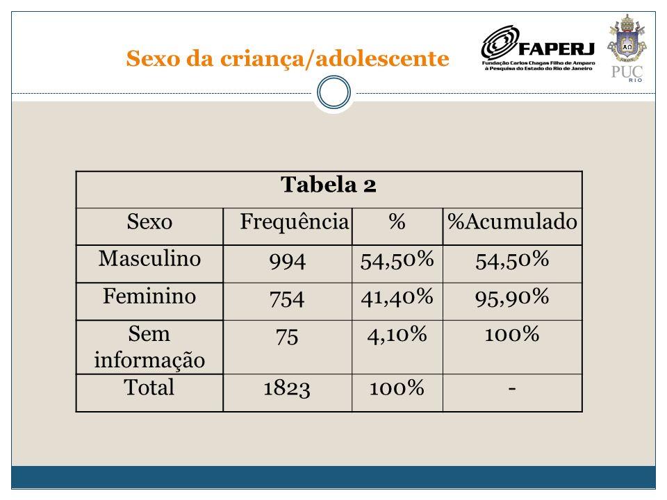 Faixa etária da criança/adolescente Tabela 3 Idade Frequência%Acumulado Até 5 anos41725,70% 6 a 11 anos42025,90%51,70% 12 a 15 anos49030,20%81,90% 16 a 18 anos29318,10%100% Total parcial1620100%- Sem informação 203-- Total1823--