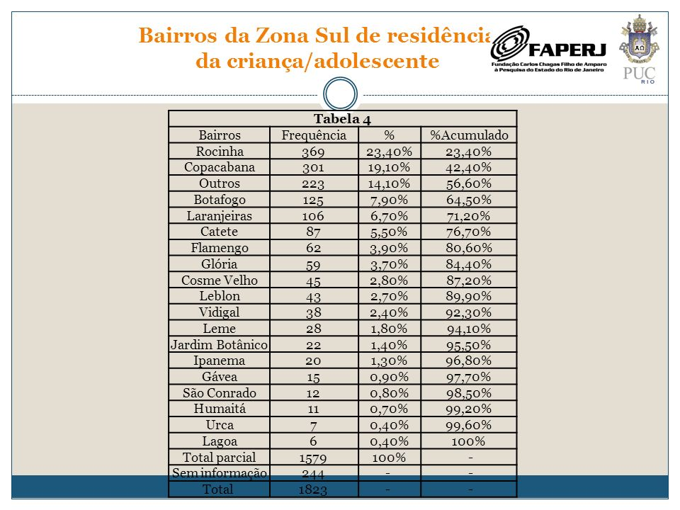 Comunidades da Zona Sul de residência da criança/adolescente Tabela 5 Comunidades da Zona SulFrequência%Acumulado Rocinha36952,40% Ladeira dos Tabajaras618,70%61,10% Pavão-Pavãozinho588,20%69,30% Vidigal385,40%74,70% Cantagalo355%79,70% Tavares Bastos223,10%82,80% Pereirão162,30%85,10% Cruzada São Sebastião152,10%87,20% Santa Marta142%89,20% Chapéu Mangueira142%91,20% Dona Marta111,60%92,80% Parque da Cidade91,30%94% Babilônia81,10%95,20% Santo Amaro81,10%96,30% Favela dos Guararapes71%97,30% Morro Azul71%98,30% Vila Canoas60,90%99,10% Serro-Corá30,40%99,60% Soares Cabral10,10%99,70% Mangueira (Botafogo)10,10%99,90% Vila Alice10,10%100% Total parcial704100%- Sem informação652-- Total1356--