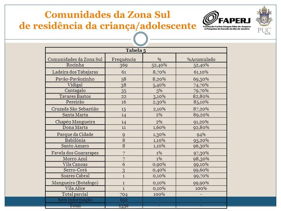 Comunidades da Zona Sul de residência da criança/adolescente Tabela 5 Comunidades da Zona SulFrequência%Acumulado Rocinha36952,40% Ladeira dos Tabajar