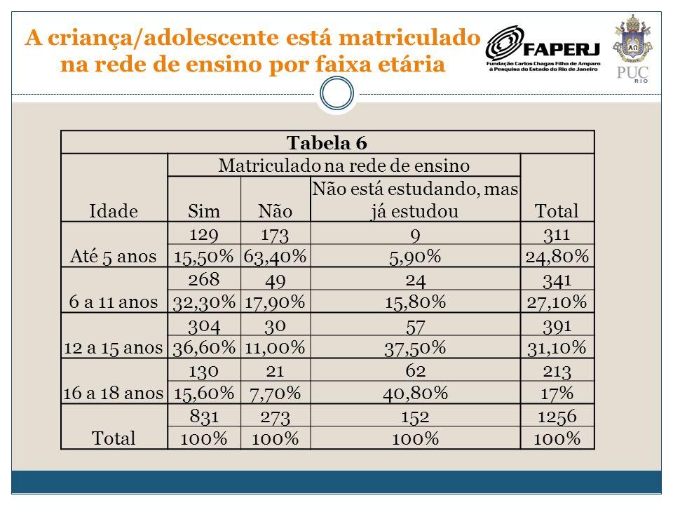 A criança/adolescente está matriculado na rede de ensino por faixa etária Tabela 6 Idade Matriculado na rede de ensino Total SimNão Não está estudando