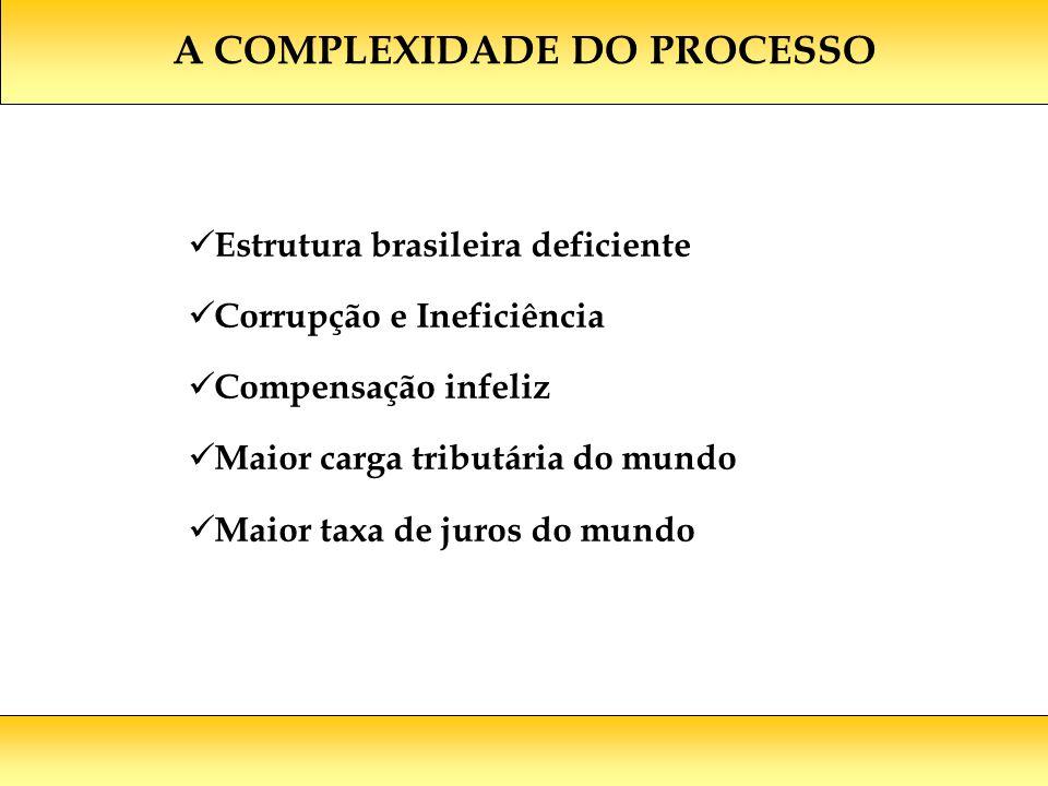 A COMPLEXIDADE DO PROCESSO Estrutura brasileira deficiente Corrupção e Ineficiência Compensação infeliz Maior carga tributária do mundo Maior taxa de juros do mundo