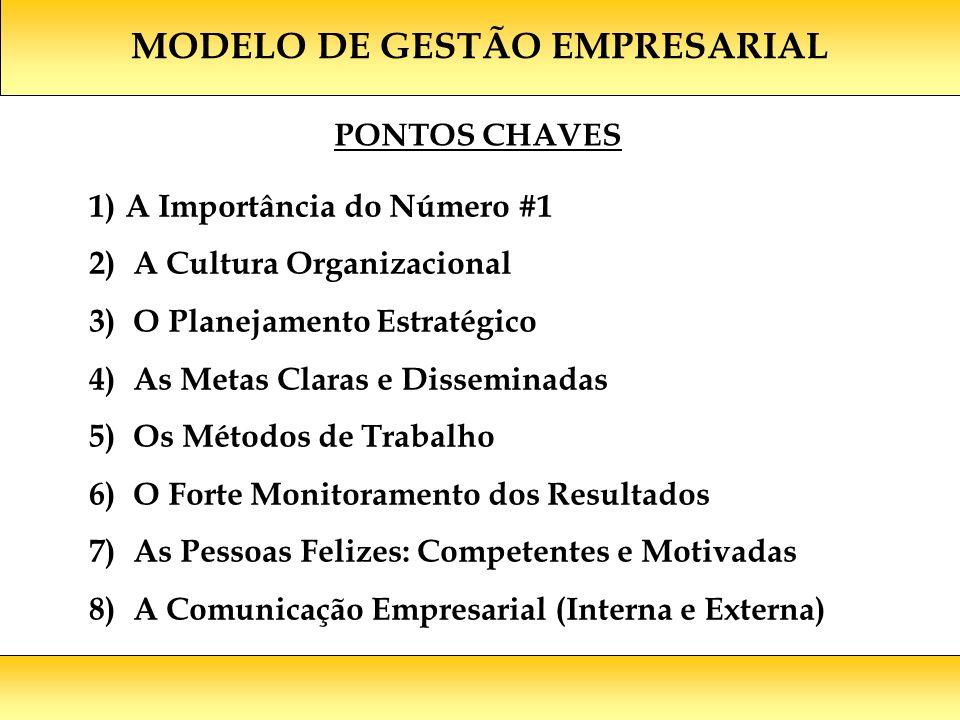 MODELO DE GESTÃO EMPRESARIAL 1)A Importância do Número #1 2) A Cultura Organizacional 3) O Planejamento Estratégico 4) As Metas Claras e Disseminadas 5) Os Métodos de Trabalho 6) O Forte Monitoramento dos Resultados 7) As Pessoas Felizes: Competentes e Motivadas 8) A Comunicação Empresarial (Interna e Externa) PONTOS CHAVES