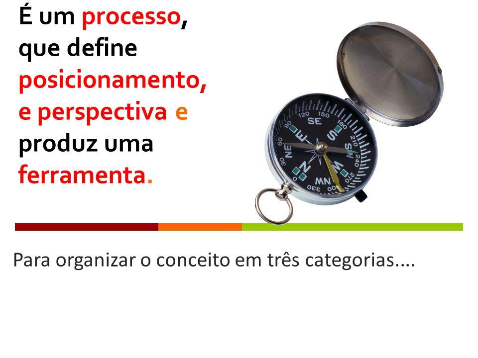 É um processo, que define posicionamento, e perspectiva e produz uma ferramenta. Para organizar o conceito em três categorias....