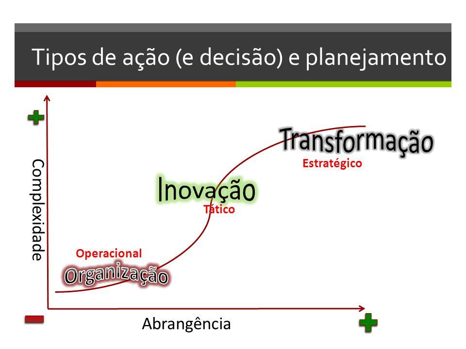 Tipos de ação (e decisão) e planejamento Complexidade Abrangência Operacional Tático Estratégico