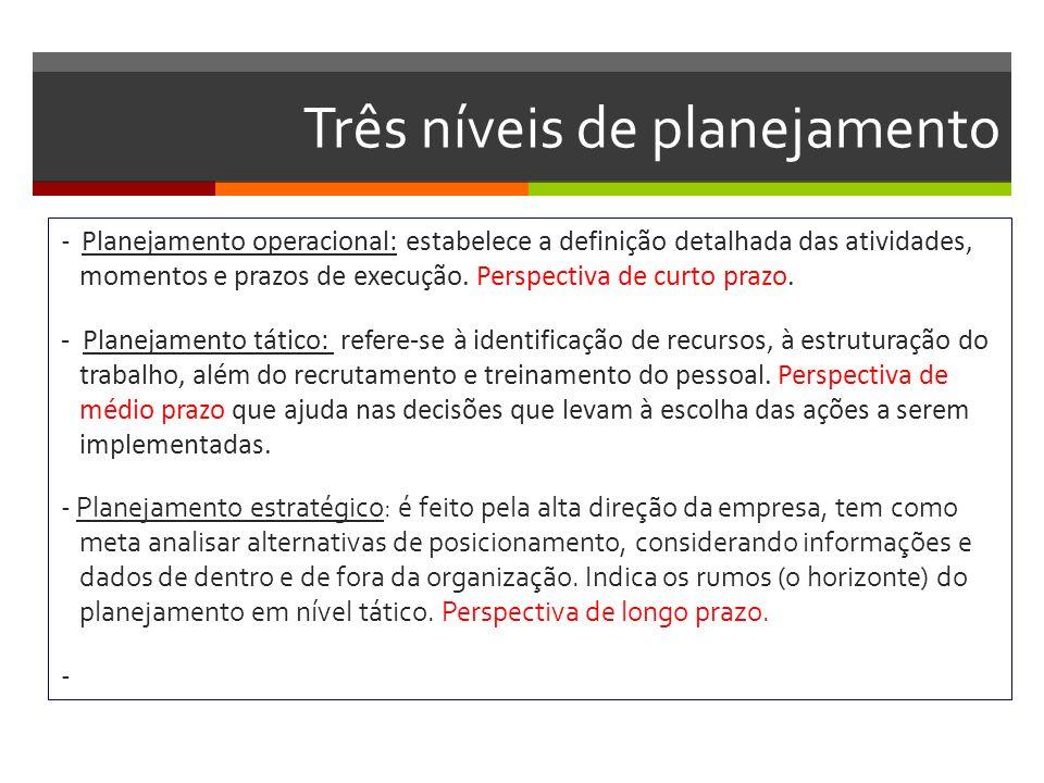 Três níveis de planejamento - Planejamento operacional: estabelece a definição detalhada das atividades, momentos e prazos de execução. Perspectiva de