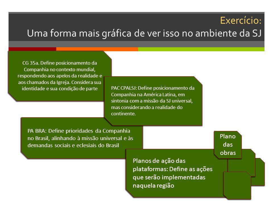 Exercício: Uma forma mais gráfica de ver isso no ambiente da SJ PA BRA: Define prioridades da Companhia no Brasil, alinhando à missão universal e às demandas sociais e eclesiais do Brasil CG 35a.
