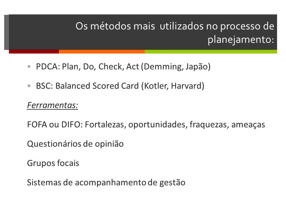 Os métodos mais utilizados no processo de planejamento: PDCA: Plan, Do, Check, Act (Demming, Japão) BSC: Balanced Scored Card (Kotler, Harvard) Ferramentas: FOFA ou DIFO: Fortalezas, oportunidades, fraquezas, ameaças Questionários de opinião Grupos focais Sistemas de acompanhamento de gestão