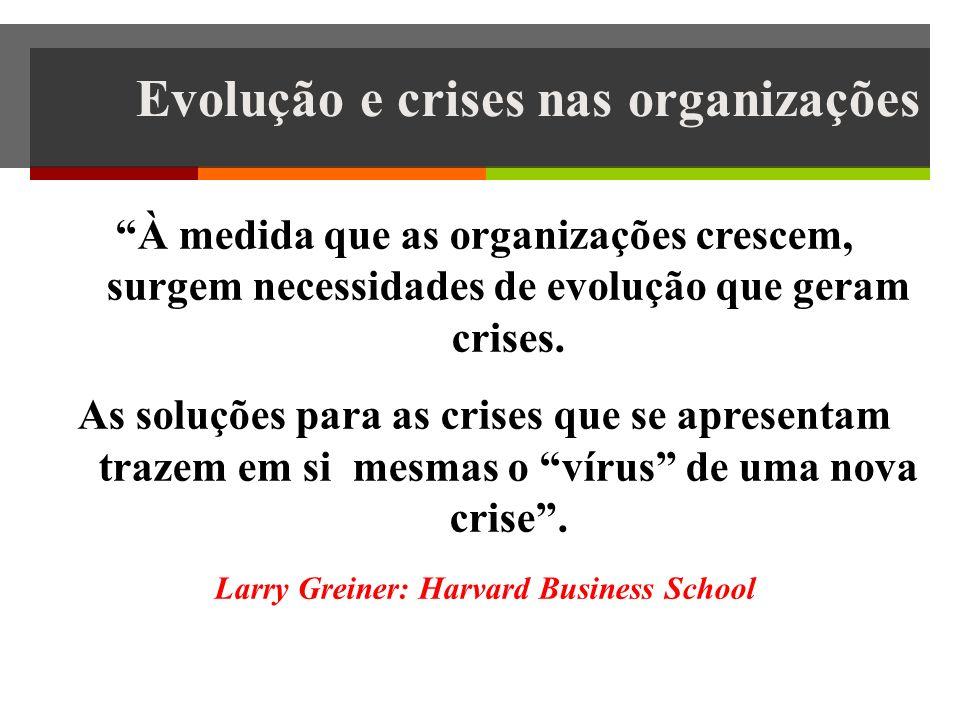 Evolução e crises nas organizações À medida que as organizações crescem, surgem necessidades de evolução que geram crises.