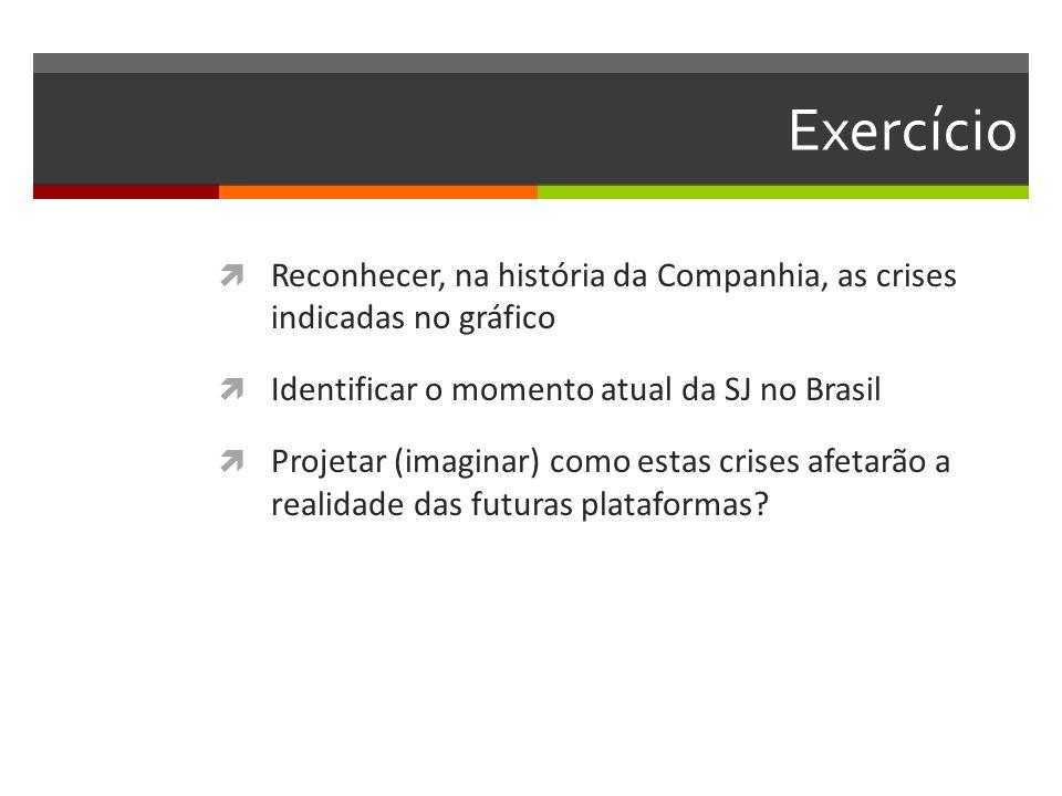 Exercício Reconhecer, na história da Companhia, as crises indicadas no gráfico Identificar o momento atual da SJ no Brasil Projetar (imaginar) como estas crises afetarão a realidade das futuras plataformas?