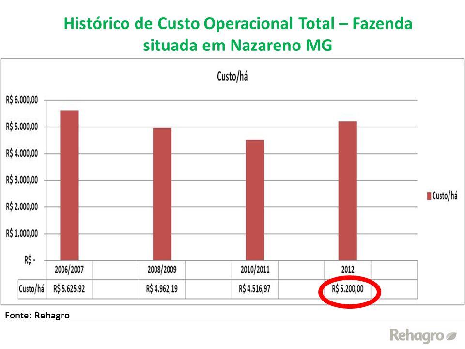 Histórico de Custo Operacional Total – Fazenda situada em Nazareno MG Fonte: Rehagro