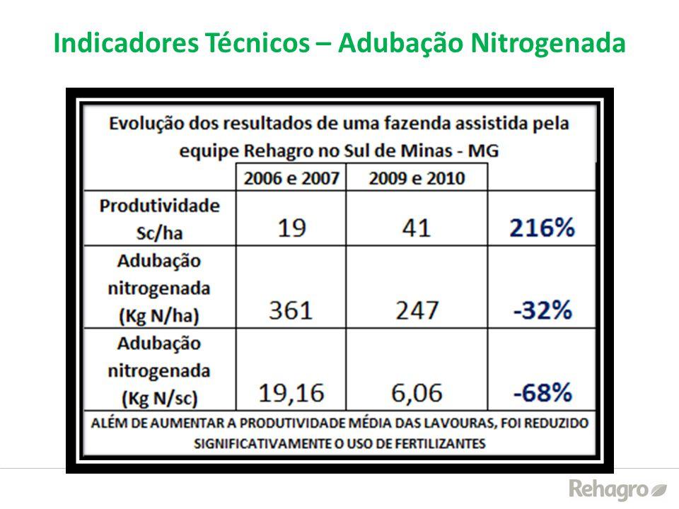 Indicadores Técnicos – Adubação Nitrogenada