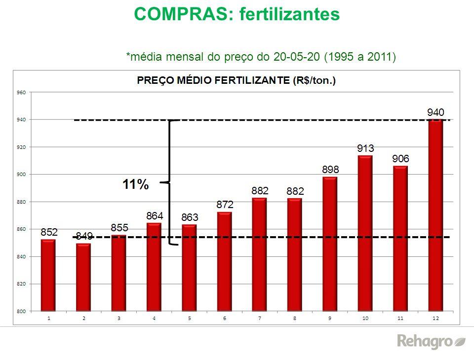COMPRAS: fertilizantes *média mensal do preço do 20-05-20 (1995 a 2011)