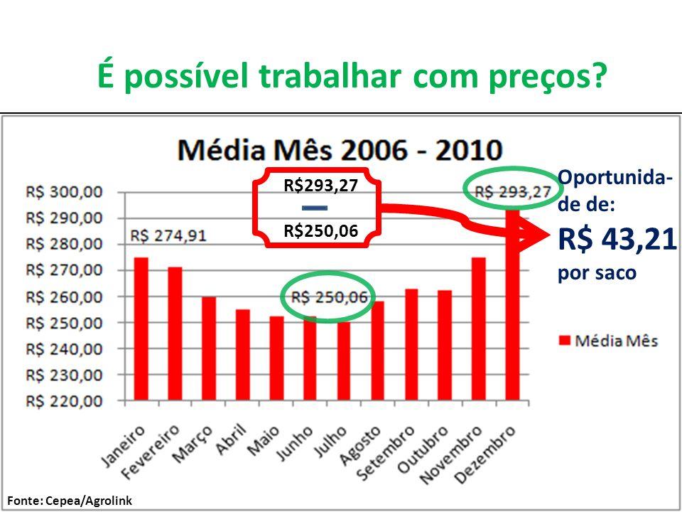 R$293,27 R$250,06 Oportunida- de de: R$ 43,21 por saco É possível trabalhar com preços? Fonte: Cepea/Agrolink