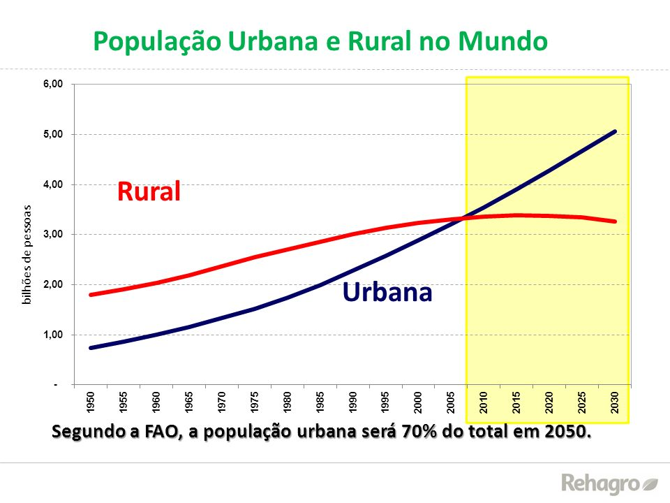 População Urbana e Rural no Mundo Fonte: ONU Elaboração: GV Agro Segundo a FAO, a população urbana será 70% do total em 2050. bilhões de pessoas Urban