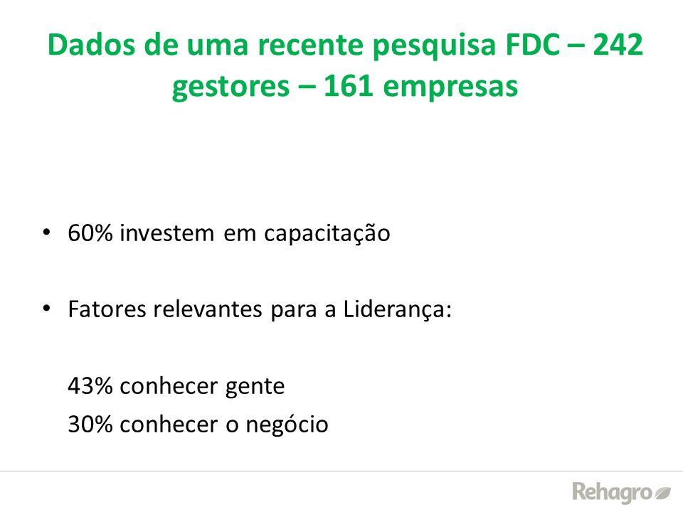 Dados de uma recente pesquisa FDC – 242 gestores – 161 empresas 60% investem em capacitação Fatores relevantes para a Liderança: 43% conhecer gente 30